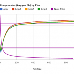 Compression VS File size - Large