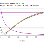 Compression VS File size - Small
