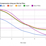 Compression VS File size - VSmall