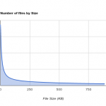 Number of files VS File Size - Large