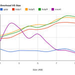 Compression Overhead VS Size - VSmall